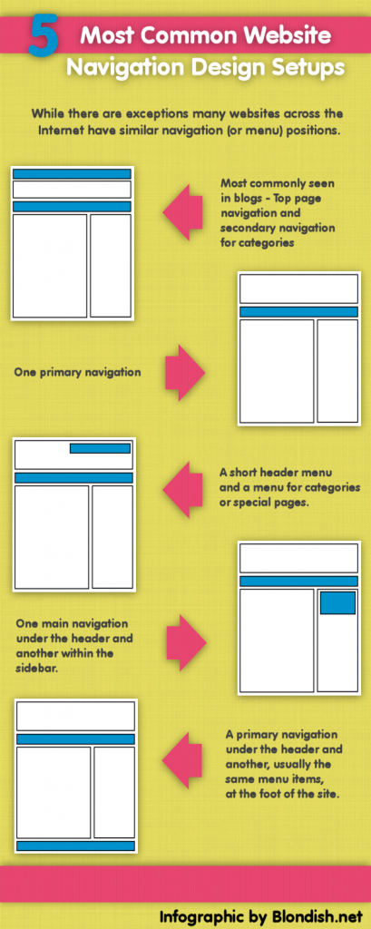 5-most-common-navigation-infographic